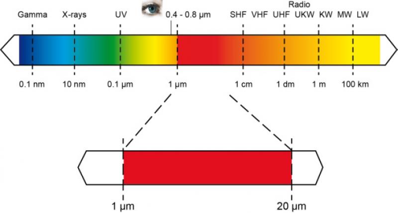 Bien choisir la longueur d 39 onde pour une mesure de - Cercle chromatique longueur d onde ...